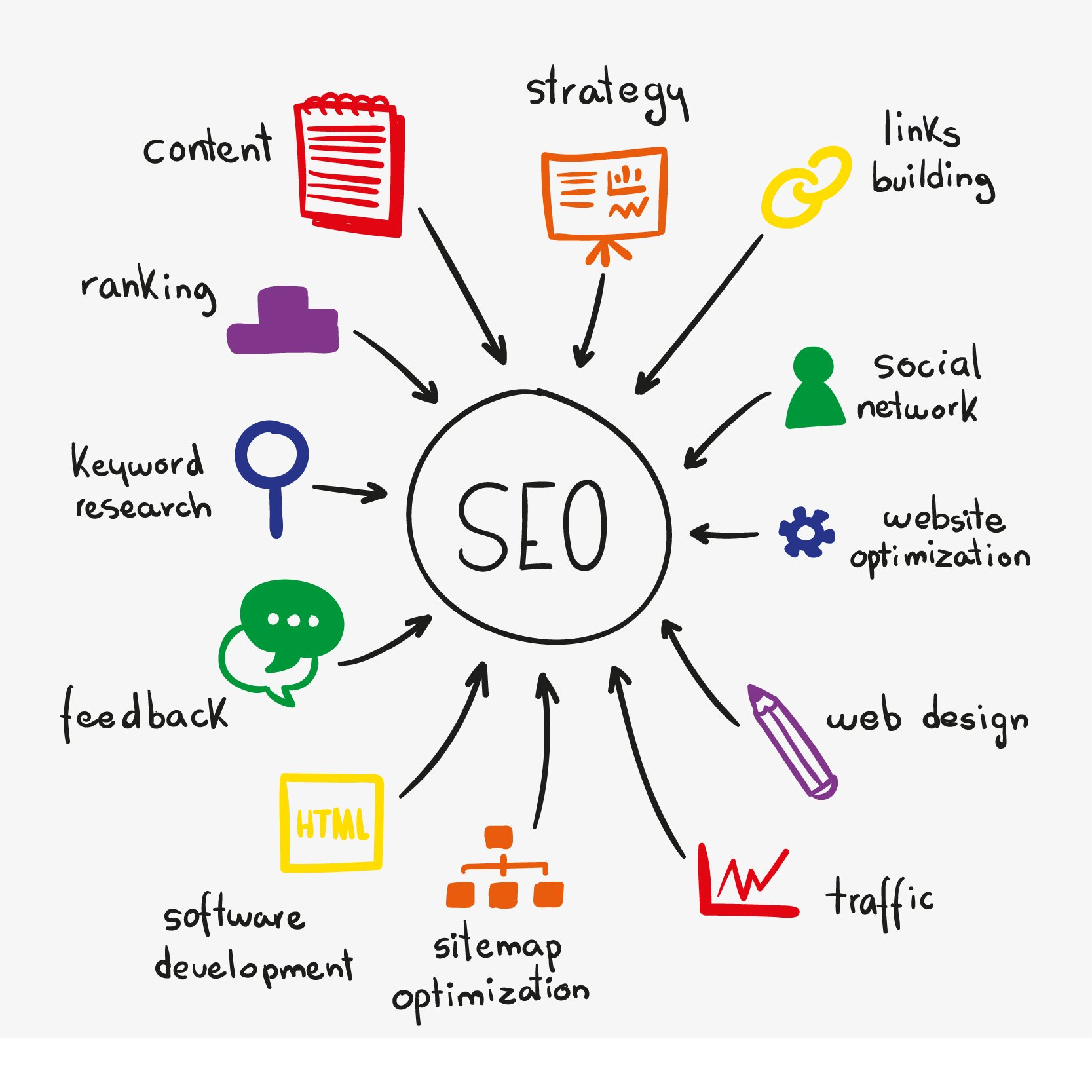 Tailor-Made Search Engine Optimisation (SEO) Services