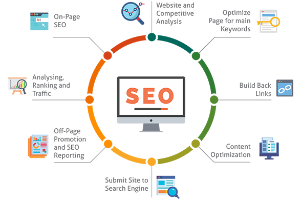 SEO- Conversion Rate Optimisation